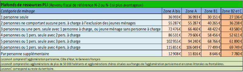 Aide mobili pass mobilipass service relocation mobilite bordeaux - Plafond revenu fiscal de reference ...